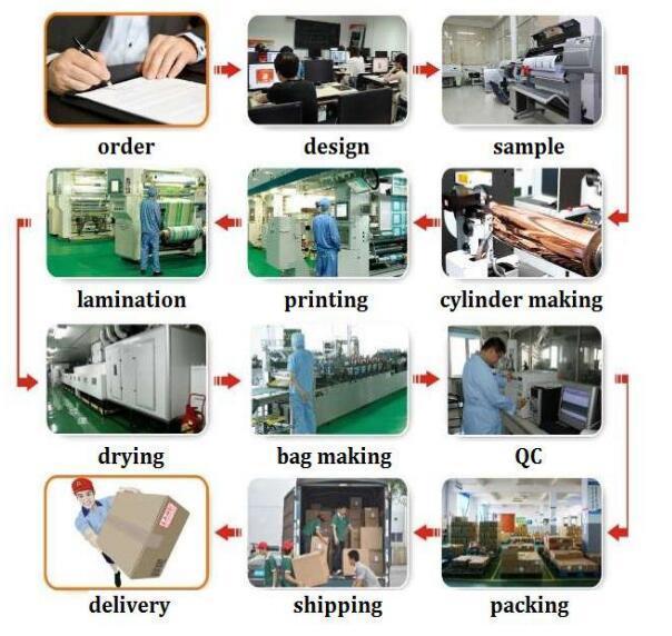 wholesale food packaging packaging food packaging supplies Yucai Brand